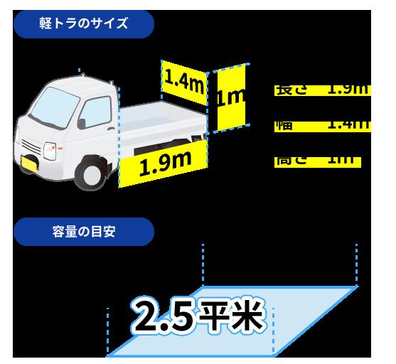 軽トラサイズは長さ1.9m幅1.4m高さ1m、容量の目安は2.5平米